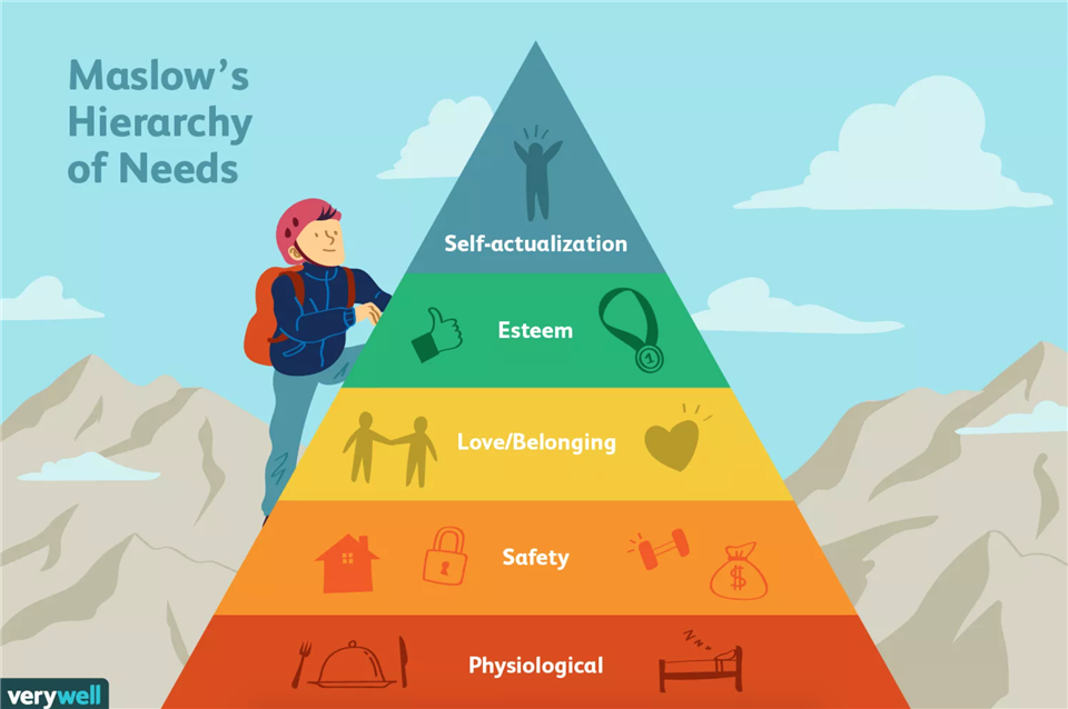 Maslow's hierarchy of needs are physiological needs, safety needs, love and belonging needs, esteem needs, and self-actualization needs.